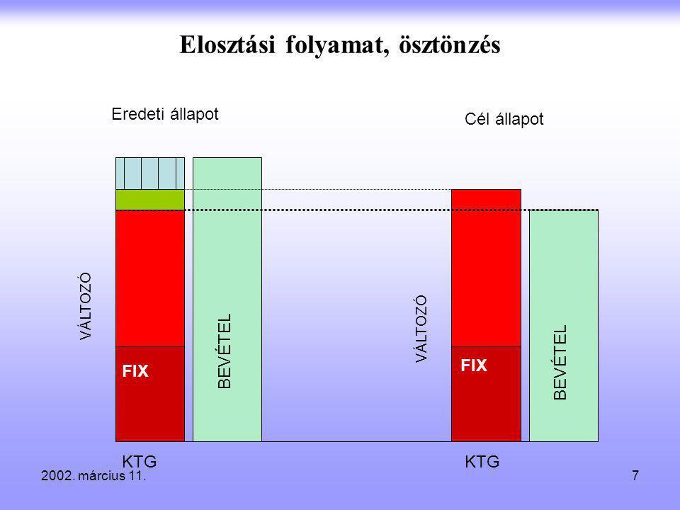 2002. március 11.7 Elosztási folyamat, ösztönzés KTG FIX VÁLTOZÓ BEVÉTEL Eredeti állapot Cél állapot