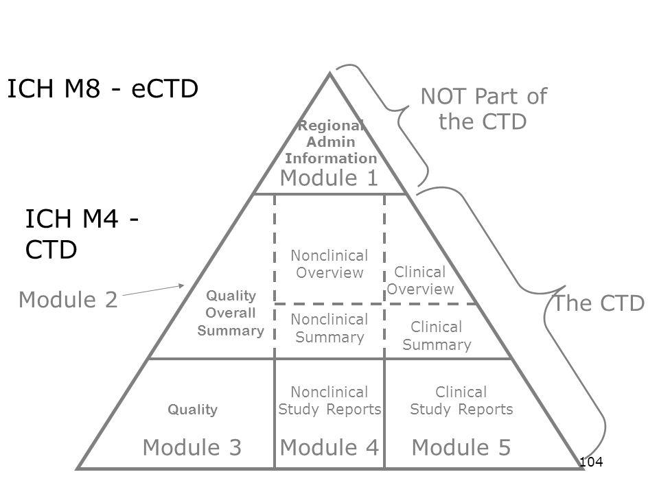 Module 1 Regional Admin Information Module 3 Quality Module 4 Nonclinical Study Reports Module 5 Clinical Study Reports Quality Overall Summary Noncli