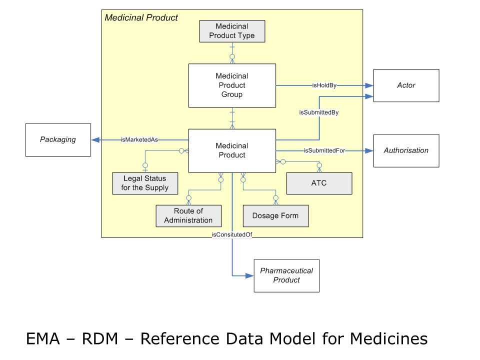 EMA – RDM – Reference Data Model for Medicines