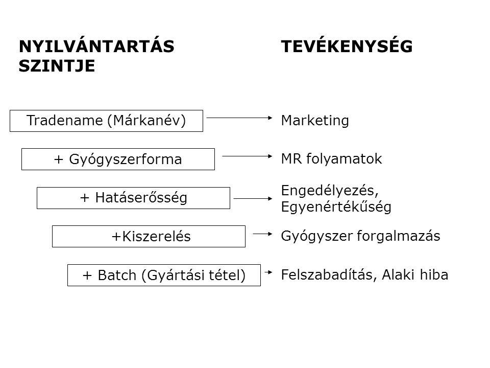 + Hatáserősség +Kiszerelés + Batch (Gyártási tétel) + Gyógyszerforma Tradename (Márkanév) Marketing MR folyamatok Engedélyezés, Egyenértékűség Gyógysz