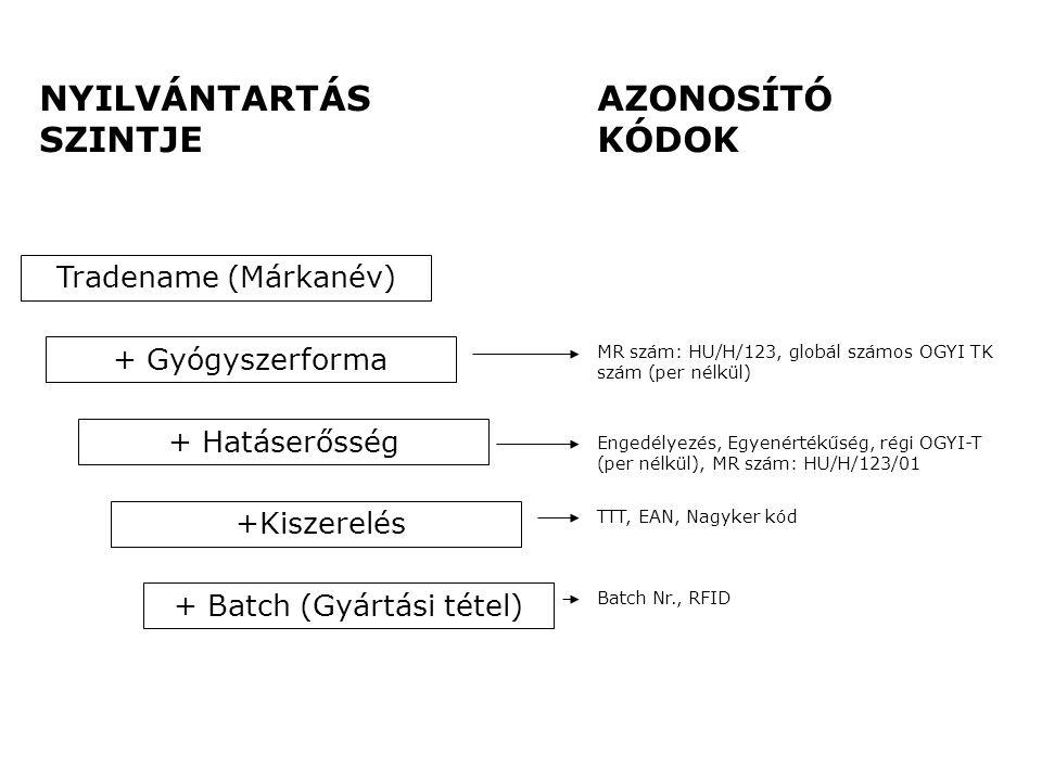 + Hatáserősség +Kiszerelés + Batch (Gyártási tétel) + Gyógyszerforma Tradename (Márkanév) MR szám: HU/H/123, globál számos OGYI TK szám (per nélkül) E