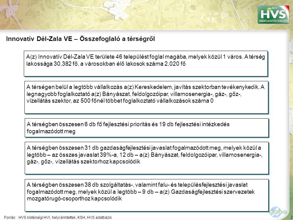 2 Forrás:HVS kistérségi HVI, helyi érintettek, KSH, HVS adatbázis Innovatív Dél-Zala VE – Összefoglaló a térségről A térségen belül a legtöbb vállalkozás a(z) Kereskedelem, javítás szektorban tevékenykedik.