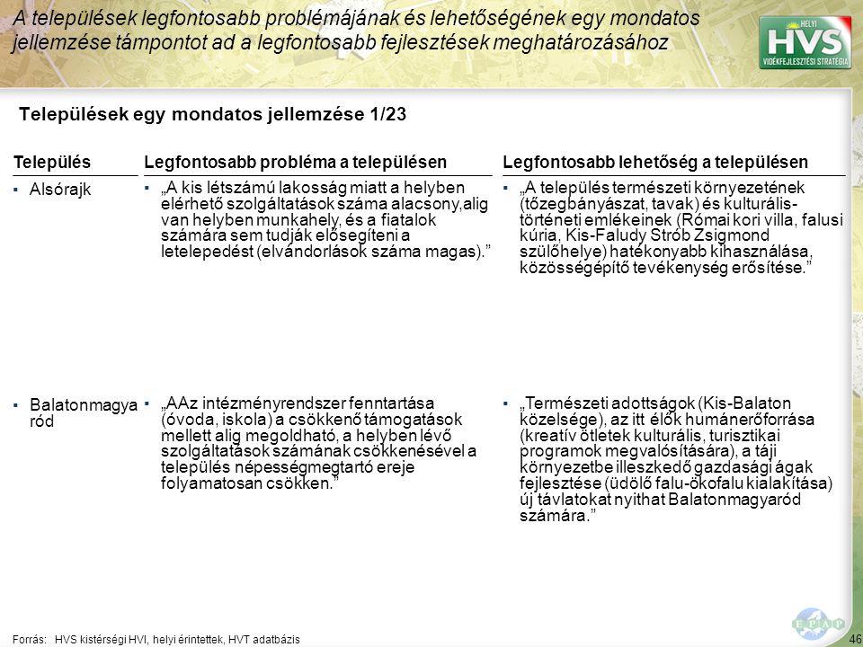 """46 Települések egy mondatos jellemzése 1/23 A települések legfontosabb problémájának és lehetőségének egy mondatos jellemzése támpontot ad a legfontosabb fejlesztések meghatározásához Forrás:HVS kistérségi HVI, helyi érintettek, HVT adatbázis TelepülésLegfontosabb probléma a településen ▪Alsórajk ▪""""A kis létszámú lakosság miatt a helyben elérhető szolgáltatások száma alacsony,alig van helyben munkahely, és a fiatalok számára sem tudják elősegíteni a letelepedést (elvándorlások száma magas). ▪Balatonmagya ród ▪""""AAz intézményrendszer fenntartása (óvoda, iskola) a csökkenő támogatások mellett alig megoldható, a helyben lévő szolgáltatások számának csökkenésével a település népességmegtartó ereje folyamatosan csökken. Legfontosabb lehetőség a településen ▪""""A település természeti környezetének (tőzegbányászat, tavak) és kulturális- történeti emlékeinek (Római kori villa, falusi kúria, Kis-Faludy Strób Zsigmond szülőhelye) hatékonyabb kihasználása, közösségépítő tevékenység erősítése. ▪""""Természeti adottságok (Kis-Balaton közelsége), az itt élők humánerőforrása (kreatív ötletek kulturális, turisztikai programok megvalósítására), a táji környezetbe illeszkedő gazdasági ágak fejlesztése (üdölő falu-ökofalu kialakítása) új távlatokat nyithat Balatonmagyaród számára."""