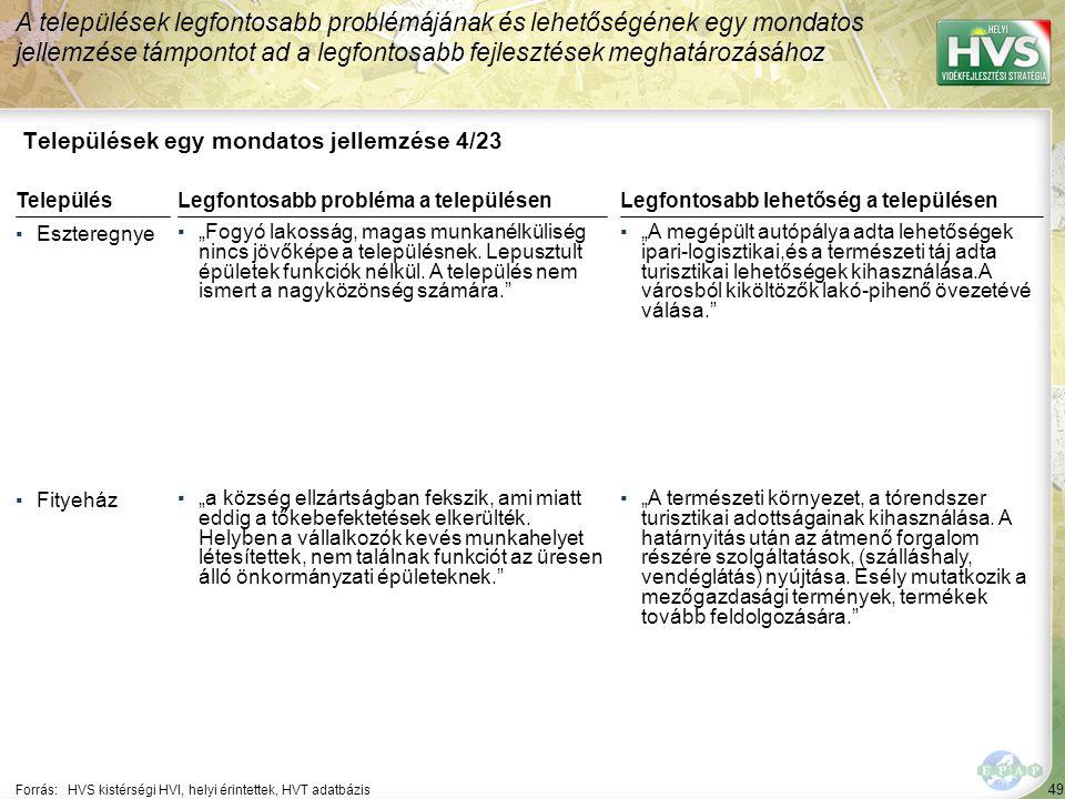 """49 Települések egy mondatos jellemzése 4/23 A települések legfontosabb problémájának és lehetőségének egy mondatos jellemzése támpontot ad a legfontosabb fejlesztések meghatározásához Forrás:HVS kistérségi HVI, helyi érintettek, HVT adatbázis TelepülésLegfontosabb probléma a településen ▪Eszteregnye ▪""""Fogyó lakosság, magas munkanélküliség nincs jövőképe a településnek."""