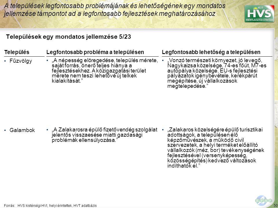 """50 Települések egy mondatos jellemzése 5/23 A települések legfontosabb problémájának és lehetőségének egy mondatos jellemzése támpontot ad a legfontosabb fejlesztések meghatározásához Forrás:HVS kistérségi HVI, helyi érintettek, HVT adatbázis TelepülésLegfontosabb probléma a településen ▪Fűzvölgy ▪""""A népesség elöregedése, település mérete, saját forrás, önerő teljes hiánya a fejlesztésekhez."""