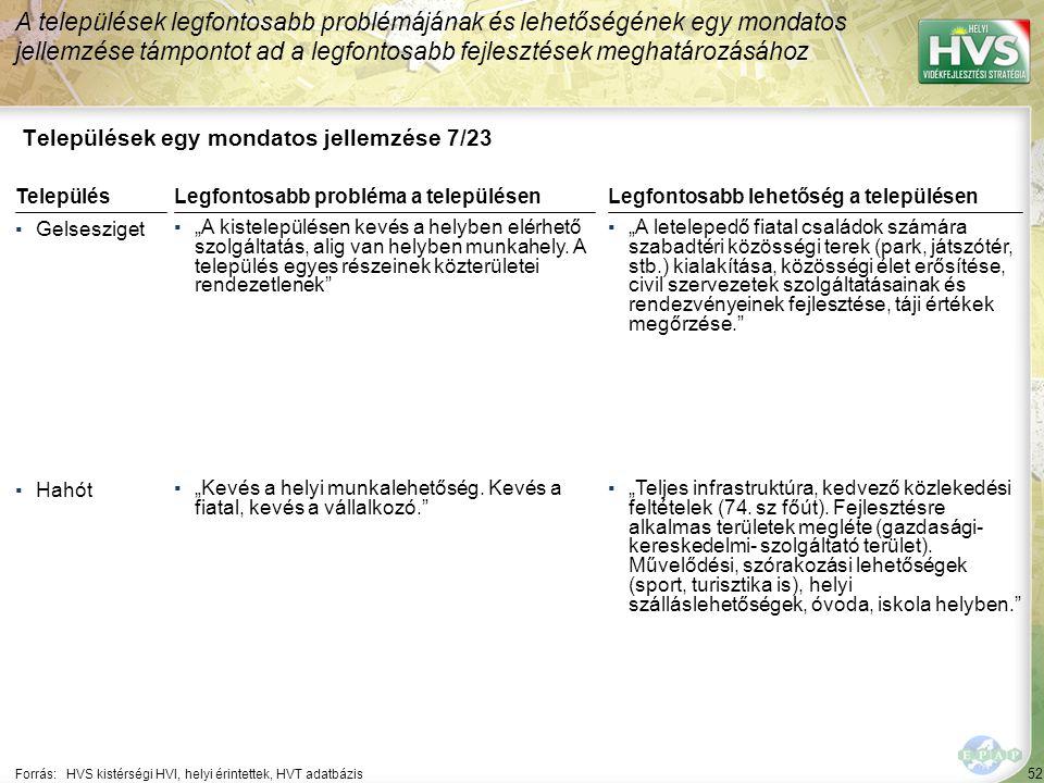 """52 Települések egy mondatos jellemzése 7/23 A települések legfontosabb problémájának és lehetőségének egy mondatos jellemzése támpontot ad a legfontosabb fejlesztések meghatározásához Forrás:HVS kistérségi HVI, helyi érintettek, HVT adatbázis TelepülésLegfontosabb probléma a településen ▪Gelsesziget ▪""""A kistelepülésen kevés a helyben elérhető szolgáltatás, alig van helyben munkahely."""