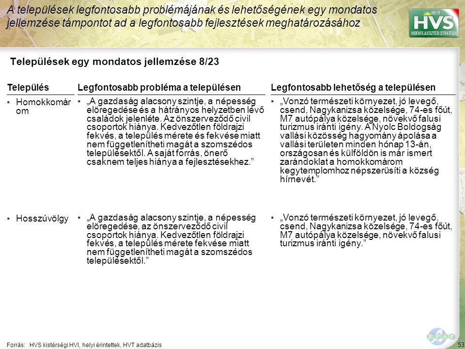 """53 Települések egy mondatos jellemzése 8/23 A települések legfontosabb problémájának és lehetőségének egy mondatos jellemzése támpontot ad a legfontosabb fejlesztések meghatározásához Forrás:HVS kistérségi HVI, helyi érintettek, HVT adatbázis TelepülésLegfontosabb probléma a településen ▪Homokkomár om ▪""""A gazdaság alacsony szintje, a népesség elöregedése és a hátrányos helyzetben lévő családok jelenléte."""