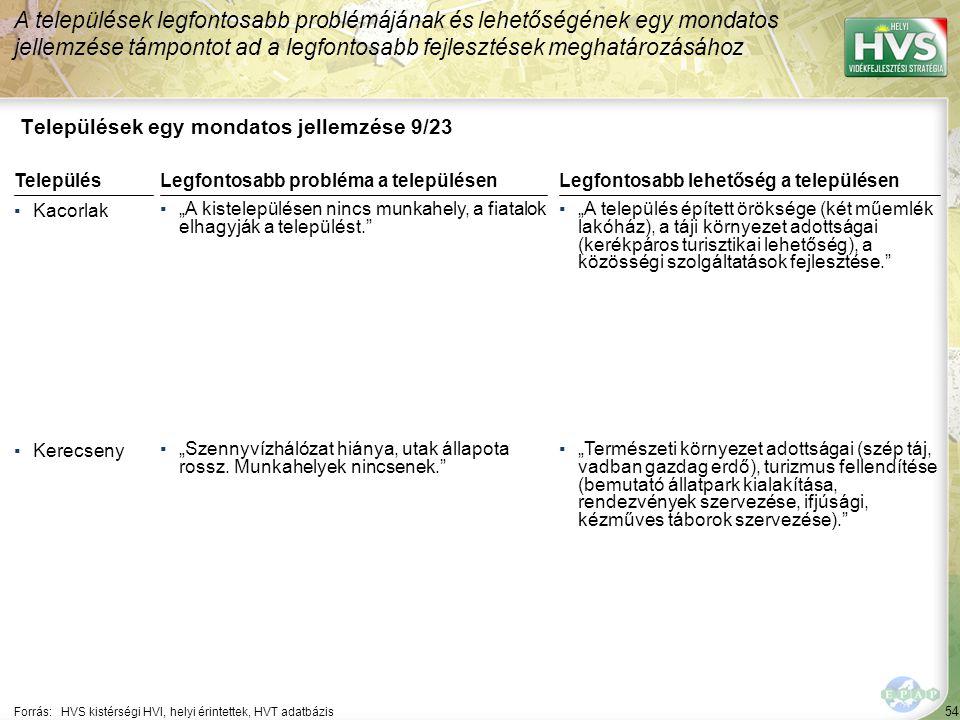 """54 Települések egy mondatos jellemzése 9/23 A települések legfontosabb problémájának és lehetőségének egy mondatos jellemzése támpontot ad a legfontosabb fejlesztések meghatározásához Forrás:HVS kistérségi HVI, helyi érintettek, HVT adatbázis TelepülésLegfontosabb probléma a településen ▪Kacorlak ▪""""A kistelepülésen nincs munkahely, a fiatalok elhagyják a települést. ▪Kerecseny ▪""""Szennyvízhálózat hiánya, utak állapota rossz."""