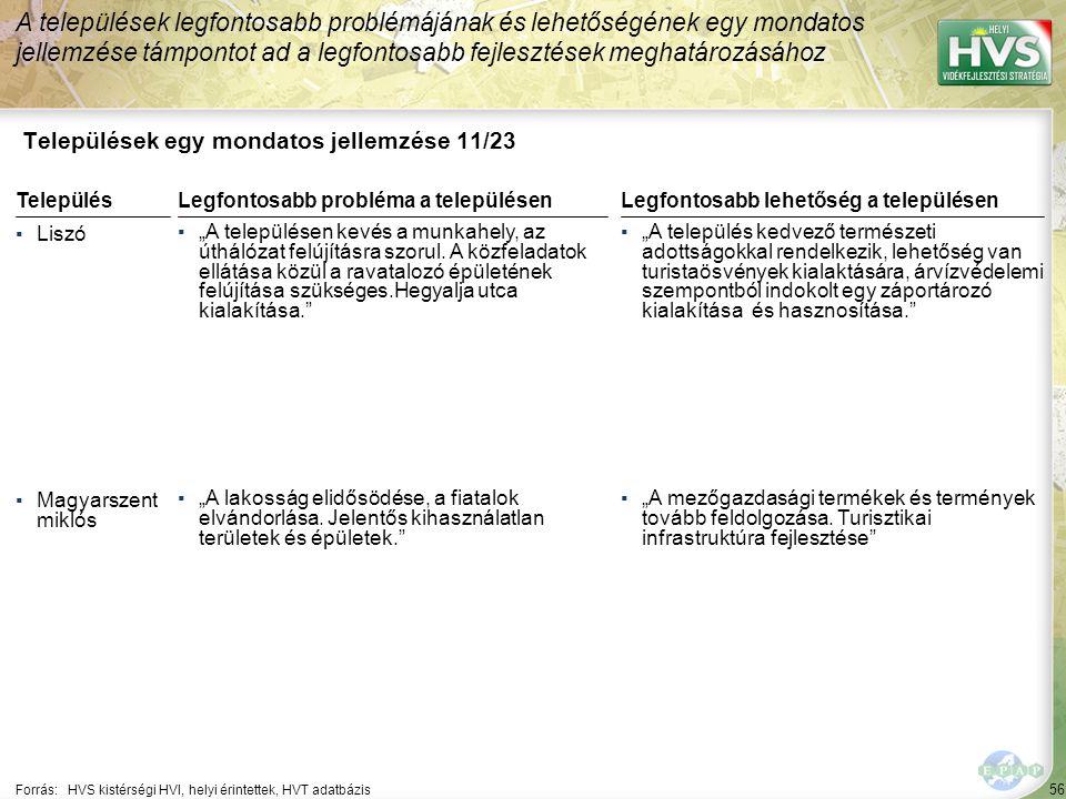 """56 Települések egy mondatos jellemzése 11/23 A települések legfontosabb problémájának és lehetőségének egy mondatos jellemzése támpontot ad a legfontosabb fejlesztések meghatározásához Forrás:HVS kistérségi HVI, helyi érintettek, HVT adatbázis TelepülésLegfontosabb probléma a településen ▪Liszó ▪""""A településen kevés a munkahely, az úthálózat felújításra szorul."""