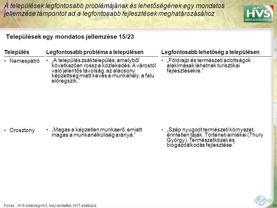 """60 Települések egy mondatos jellemzése 15/23 A települések legfontosabb problémájának és lehetőségének egy mondatos jellemzése támpontot ad a legfontosabb fejlesztések meghatározásához Forrás:HVS kistérségi HVI, helyi érintettek, HVT adatbázis TelepülésLegfontosabb probléma a településen ▪Nemespátró ▪""""A település zsáktelepülés, amelyből következően rossz a közlekedés."""