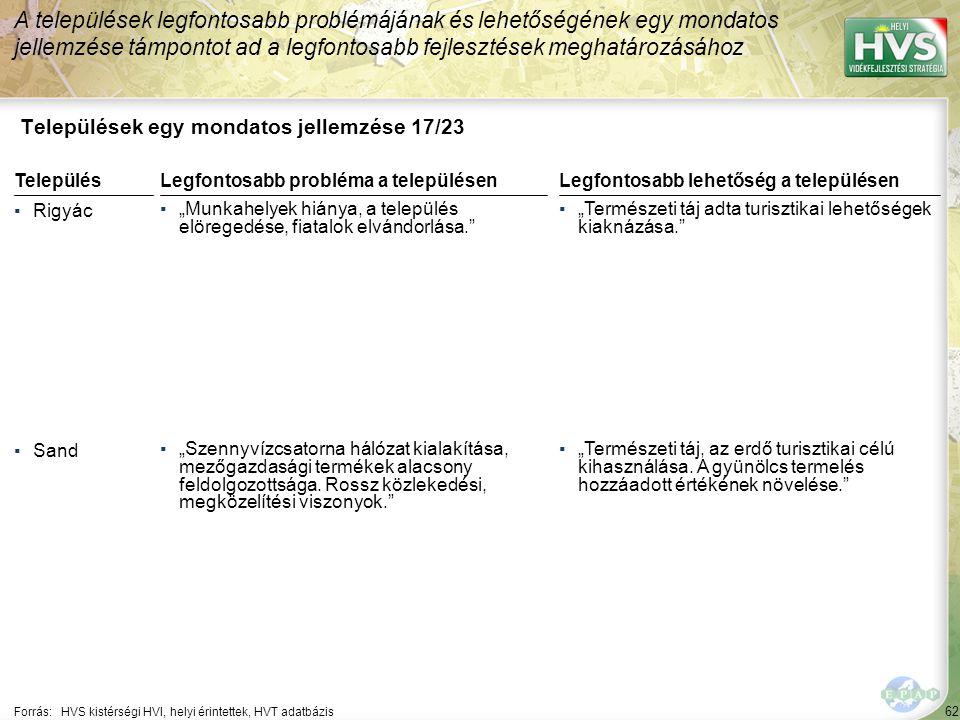 """62 Települések egy mondatos jellemzése 17/23 A települések legfontosabb problémájának és lehetőségének egy mondatos jellemzése támpontot ad a legfontosabb fejlesztések meghatározásához Forrás:HVS kistérségi HVI, helyi érintettek, HVT adatbázis TelepülésLegfontosabb probléma a településen ▪Rigyác ▪""""Munkahelyek hiánya, a település elöregedése, fiatalok elvándorlása. ▪Sand ▪""""Szennyvízcsatorna hálózat kialakítása, mezőgazdasági termékek alacsony feldolgozottsága."""