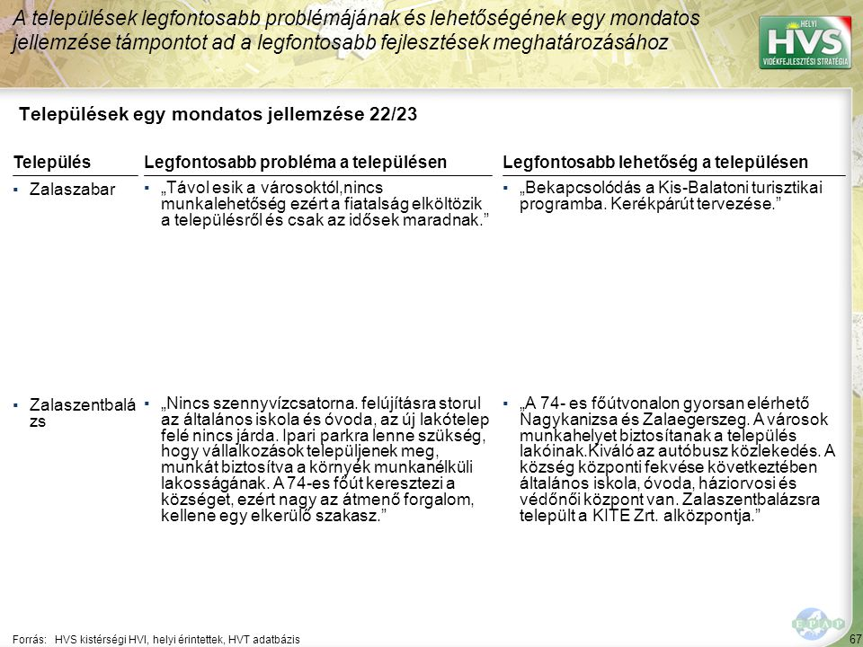 """67 Települések egy mondatos jellemzése 22/23 A települések legfontosabb problémájának és lehetőségének egy mondatos jellemzése támpontot ad a legfontosabb fejlesztések meghatározásához Forrás:HVS kistérségi HVI, helyi érintettek, HVT adatbázis TelepülésLegfontosabb probléma a településen ▪Zalaszabar ▪""""Távol esik a városoktól,nincs munkalehetőség ezért a fiatalság elköltözik a településről és csak az idősek maradnak. ▪Zalaszentbalá zs ▪""""Nincs szennyvízcsatorna."""