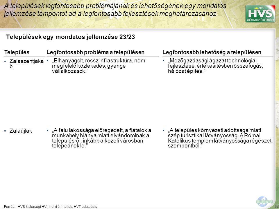 """68 Települések egy mondatos jellemzése 23/23 A települések legfontosabb problémájának és lehetőségének egy mondatos jellemzése támpontot ad a legfontosabb fejlesztések meghatározásához Forrás:HVS kistérségi HVI, helyi érintettek, HVT adatbázis TelepülésLegfontosabb probléma a településen ▪Zalaszentjaka b ▪""""Elhanyagolt, rossz infrastruktúra, nem megfelelő közlekedés, gyenge vállalkozások. ▪Zalaújlak ▪""""A falu lakossága elöregedett, a fiatalok a munkahely hiánya miatt elvándorolnak a településről, inkább a közeli városban telepednek le. Legfontosabb lehetőség a településen ▪""""Mezőgazdasági ágazat technológiai fejlesztése, értékesítésben összefogás, hálózat építés. ▪""""A település környezeti adottsága miatt szép turisztikai látványosság."""