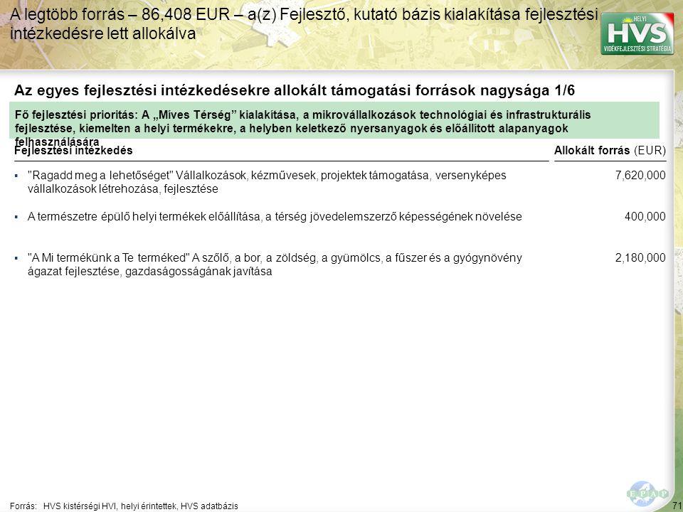 """71 ▪ Ragadd meg a lehetőséget Vállalkozások, kézművesek, projektek támogatása, versenyképes vállalkozások létrehozása, fejlesztése Forrás:HVS kistérségi HVI, helyi érintettek, HVS adatbázis Az egyes fejlesztési intézkedésekre allokált támogatási források nagysága 1/6 A legtöbb forrás – 86,408 EUR – a(z) Fejlesztő, kutató bázis kialakítása fejlesztési intézkedésre lett allokálva Fejlesztési intézkedés ▪A természetre épülő helyi termékek előállítása, a térség jövedelemszerző képességének növelése ▪ A Mi termékünk a Te terméked A szőlő, a bor, a zöldség, a gyümölcs, a fűszer és a gyógynövény ágazat fejlesztése, gazdaságosságának javítása Fő fejlesztési prioritás: A """"Míves Térség kialakítása, a mikrovállalkozások technológiai és infrastrukturális fejlesztése, kiemelten a helyi termékekre, a helyben keletkező nyersanyagok és előállított alapanyagok felhasználására Allokált forrás (EUR) 7,620,000 400,000 2,180,000"""