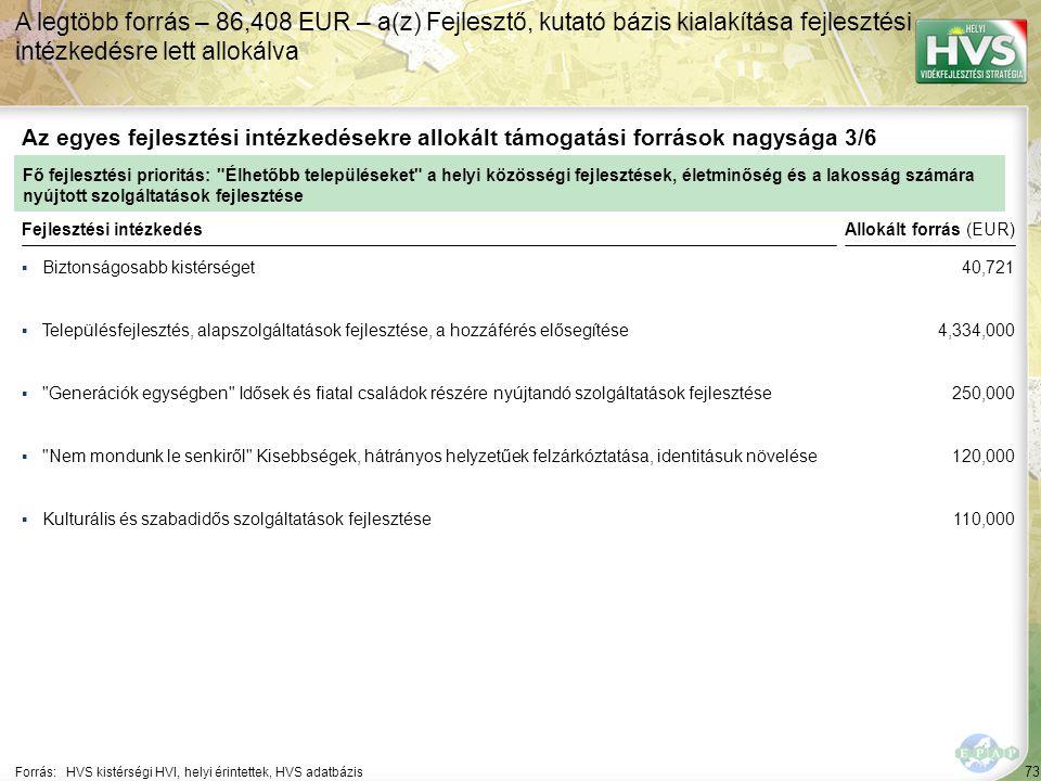 73 ▪Biztonságosabb kistérséget Forrás:HVS kistérségi HVI, helyi érintettek, HVS adatbázis Az egyes fejlesztési intézkedésekre allokált támogatási források nagysága 3/6 A legtöbb forrás – 86,408 EUR – a(z) Fejlesztő, kutató bázis kialakítása fejlesztési intézkedésre lett allokálva Fejlesztési intézkedés ▪Településfejlesztés, alapszolgáltatások fejlesztése, a hozzáférés elősegítése ▪ Generációk egységben Idősek és fiatal családok részére nyújtandó szolgáltatások fejlesztése ▪Kulturális és szabadidős szolgáltatások fejlesztése ▪ Nem mondunk le senkiről Kisebbségek, hátrányos helyzetűek felzárkóztatása, identitásuk növelése Fő fejlesztési prioritás: Élhetőbb településeket a helyi közösségi fejlesztések, életminőség és a lakosság számára nyújtott szolgáltatások fejlesztése Allokált forrás (EUR) 40,721 4,334,000 250,000 120,000 110,000