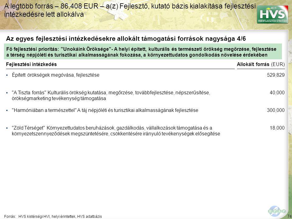 74 ▪Épített örökségek megóvása, fejlesztése Forrás:HVS kistérségi HVI, helyi érintettek, HVS adatbázis Az egyes fejlesztési intézkedésekre allokált támogatási források nagysága 4/6 A legtöbb forrás – 86,408 EUR – a(z) Fejlesztő, kutató bázis kialakítása fejlesztési intézkedésre lett allokálva Fejlesztési intézkedés ▪ A Tiszta forrás Kulturális örökség kutatása, megőrzése, továbbfejlesztése, népszerűsítése, örökségmarketing tevékenység támogatása ▪ Harmóniában a természettel A táj népjóléti és turisztikai alkalmasságának fejlesztése ▪ Zöld Térséget Környezettudatos beruházások, gazdálkodás, vállalkozások támogatása és a környezetszennyeződések megszüntetésére, csökkentésére irányuló tevékenységek elősegítése Fő fejlesztési prioritás: Unokáink Öröksége - A helyi épített, kulturális és természeti örökség megőrzése, fejlesztése a térség népjóléti és turisztikai alkalmasságának fokozása, a környezettudatos gondolkodás növelése érdekében Allokált forrás (EUR) 529,829 40,000 300,000 18,000
