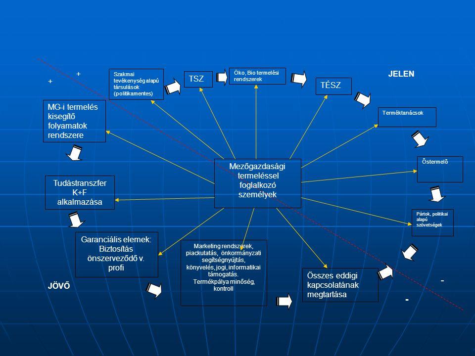 Szakmai tevékenység alapú társulások (politikamentes) TSZ Öko, Bio termelési rendszerek TÉSZ Terméktanácsok Őstermelő Pártok, politikai alapú szövetsé