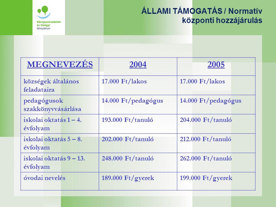 ÁLLAMI TÁMOGATÁS / Normatív központi hozzájárulás MEGNEVEZÉS20042005 községek általános feladataira 17.000 Ft/lakos pedagógusok szakkönyvvásárlása 14.