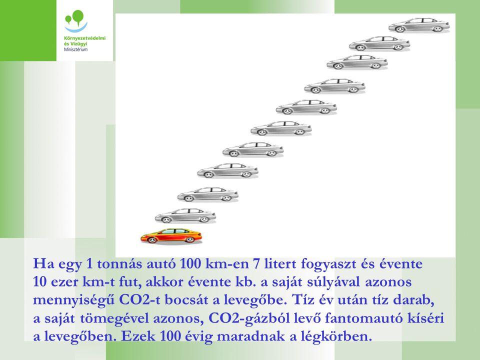 Ha egy 1 tonnás autó 100 km-en 7 litert fogyaszt és évente 10 ezer km-t fut, akkor évente kb. a saját súlyával azonos mennyiségű CO2-t bocsát a levegő