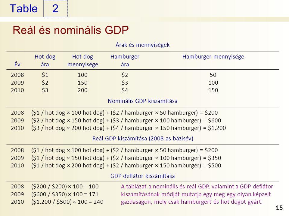 Table Reál és nominális GDP 2 15 Árak és mennyiségek Év Hot dog ára Hot dog mennyisége Hamburger ára Hamburger mennyisége 2008 2009 2010 $1 $2 $3 100 150 200 $2 $3 $4 50 100 150 Nominális GDP kiszámítása 2008 2009 2010 ($1 / hot dog × 100 hot dog) + ($2 / hamburger × 50 hamburger) = $200 ($2 / hot dog × 150 hot dog) + ($3 / hamburger × 100 hamburger) = $600 ($3 / hot dog × 200 hot dog) + ($4 / hamburger × 150 hamburger) = $1,200 Reál GDP kiszámítása (2008-as bázisév) 2008 2009 2010 ($1 / hot dog × 100 hot dog) + ($2 / hamburger × 50 hamburger) = $200 ($1 / hot dog × 150 hot dog) + ($2 / hamburger × 100 hamburger) = $350 ($1 / hot dog × 200 hot dog) + ($2 / hamburger × 150 hamburger) = $500 GDP deflátor kiszámítása 2008 2009 2010 ($200 / $200) × 100 = 100 ($600 / $350) × 100 = 171 ($1,200 / $500) × 100 = 240 A táblázat a nominális és reál GDP, valamint a GDP deflátor kiszámításának módját mutatja egy meg egy olyan képzelt gazdaságon, mely csak hamburgert és hot dogot gyárt.