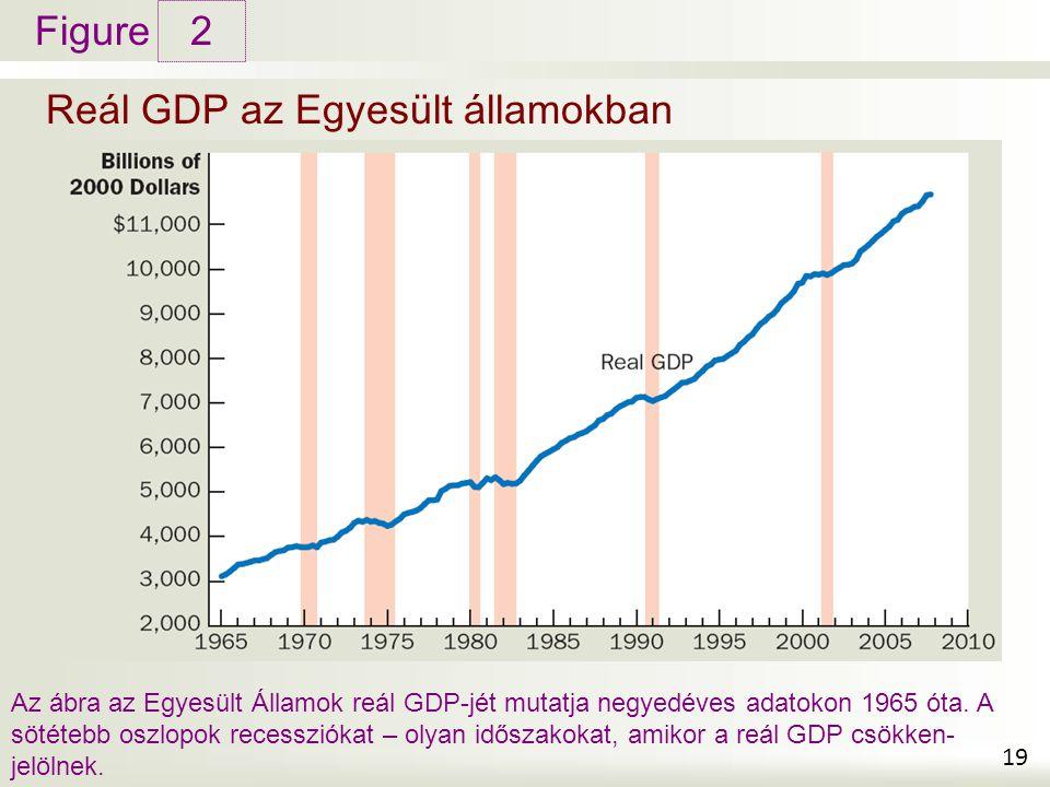 Figure Reál GDP az Egyesült államokban 2 19 Az ábra az Egyesült Államok reál GDP-jét mutatja negyedéves adatokon 1965 óta. A sötétebb oszlopok recessz