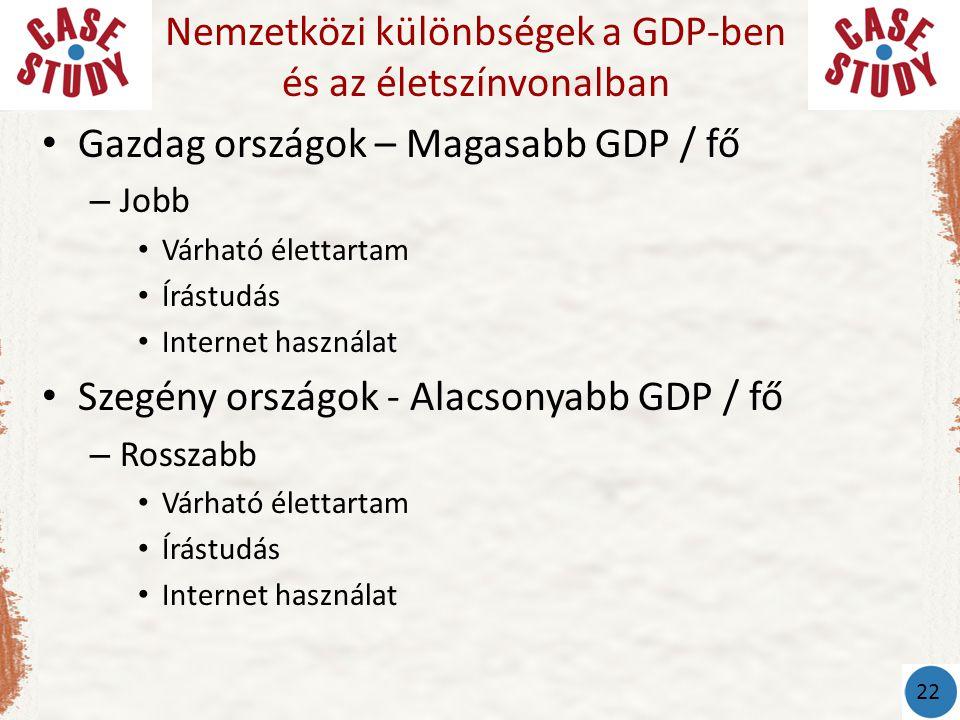 • Gazdag országok – Magasabb GDP / fő – Jobb • Várható élettartam • Írástudás • Internet használat • Szegény országok - Alacsonyabb GDP / fő – Rosszabb • Várható élettartam • Írástudás • Internet használat Nemzetközi különbségek a GDP-ben és az életszínvonalban 22