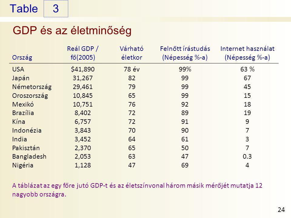 Table GDP és az életminőség 3 24 Ország Reál GDP / fő(2005) Várható életkor Felnőtt írástudás (Népesség %-a) Internet használat (Népesség %-a) USA Japán Németország Oroszország Mexikó Brazília Kína Indonézia India Pakisztán Bangladesh Nigéria $41,890 31,267 29,461 10,845 10,751 8,402 6,757 3,843 3,452 2,370 2,053 1,128 78 év 82 79 65 76 72 70 64 65 63 47 99% 99 92 89 91 90 61 50 47 69 63 % 67 45 15 18 19 9 7 3 7 0.3 4 A táblázat az egy főre jutó GDP-t és az életszínvonal három másik mérőjét mutatja 12 nagyobb országra.