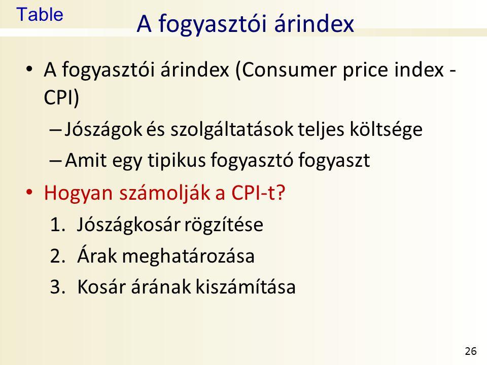 Table A fogyasztói árindex • A fogyasztói árindex (Consumer price index - CPI) – Jószágok és szolgáltatások teljes költsége – Amit egy tipikus fogyasztó fogyaszt • Hogyan számolják a CPI-t.