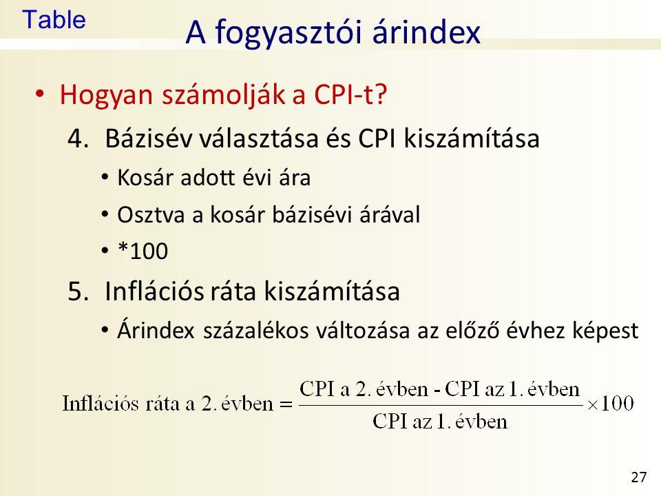 Table A fogyasztói árindex • Hogyan számolják a CPI-t? 4.Bázisév választása és CPI kiszámítása • Kosár adott évi ára • Osztva a kosár bázisévi árával