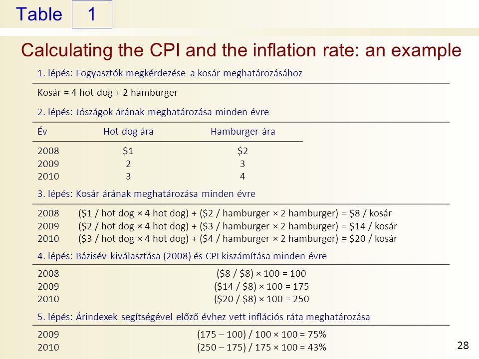 Table Calculating the CPI and the inflation rate: an example 1 28 1. lépés: Fogyasztók megkérdezése a kosár meghatározásához Kosár = 4 hot dog + 2 ham