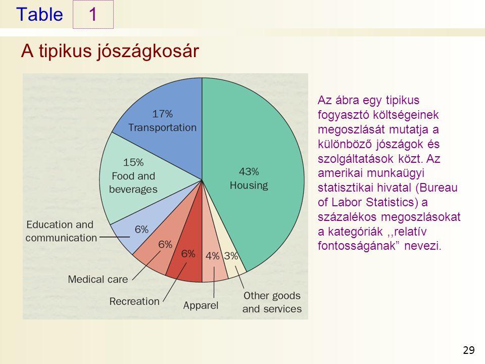 Table A tipikus jószágkosár 1 29 Az ábra egy tipikus fogyasztó költségeinek megoszlását mutatja a különböző jószágok és szolgáltatások közt.