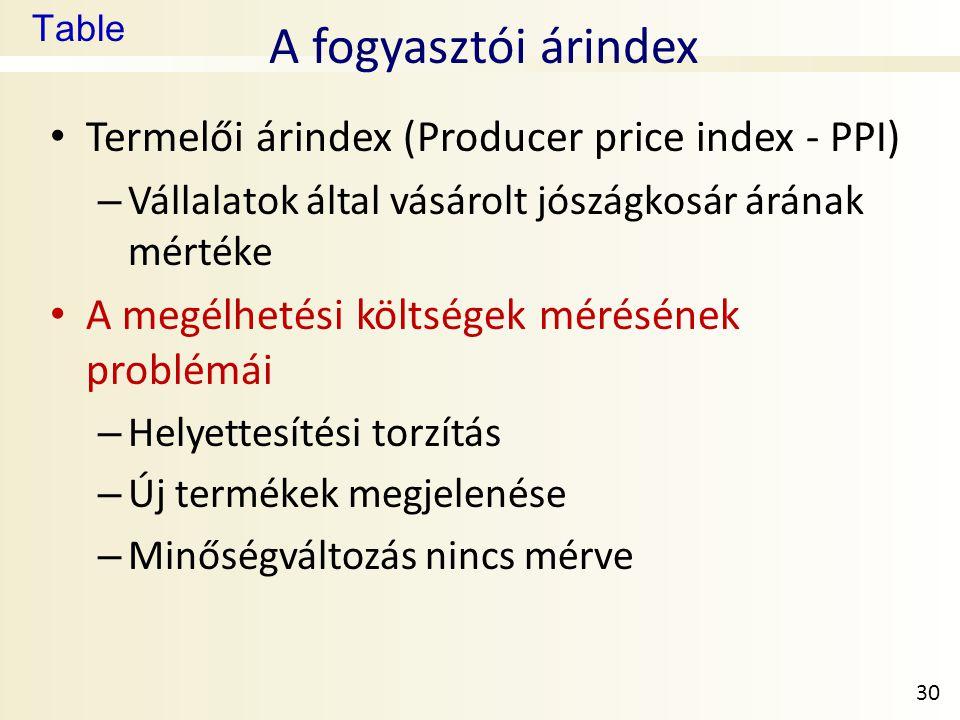 Table A fogyasztói árindex • Termelői árindex (Producer price index - PPI) – Vállalatok által vásárolt jószágkosár árának mértéke • A megélhetési költségek mérésének problémái – Helyettesítési torzítás – Új termékek megjelenése – Minőségváltozás nincs mérve 30