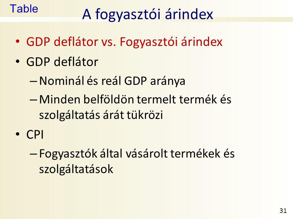Table A fogyasztói árindex • GDP deflátor vs. Fogyasztói árindex • GDP deflátor – Nominál és reál GDP aránya – Minden belföldön termelt termék és szol