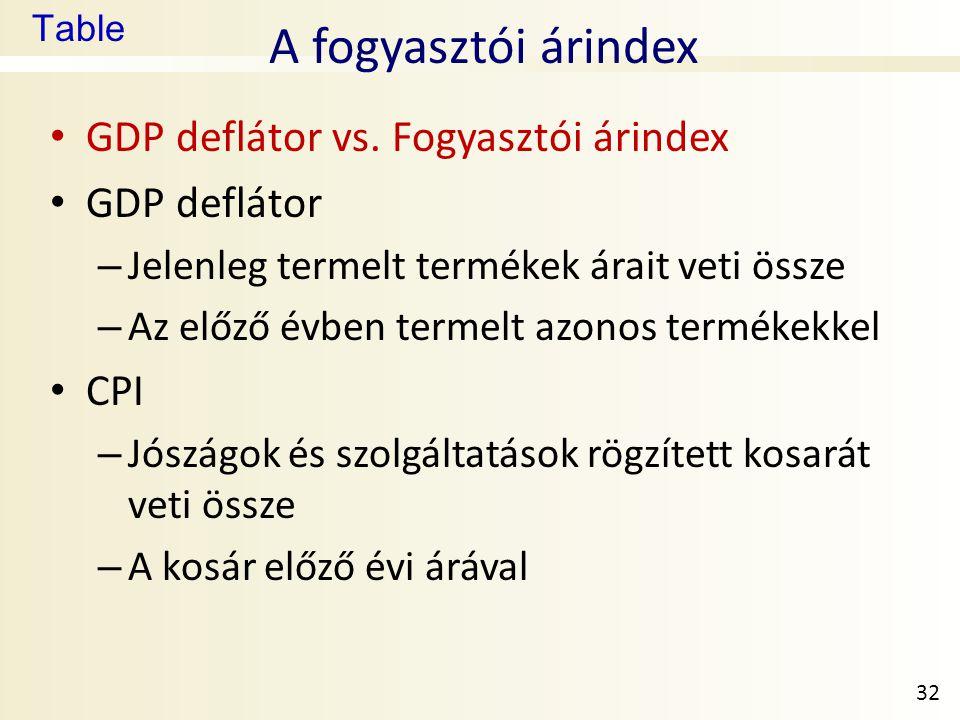 Table A fogyasztói árindex • GDP deflátor vs.