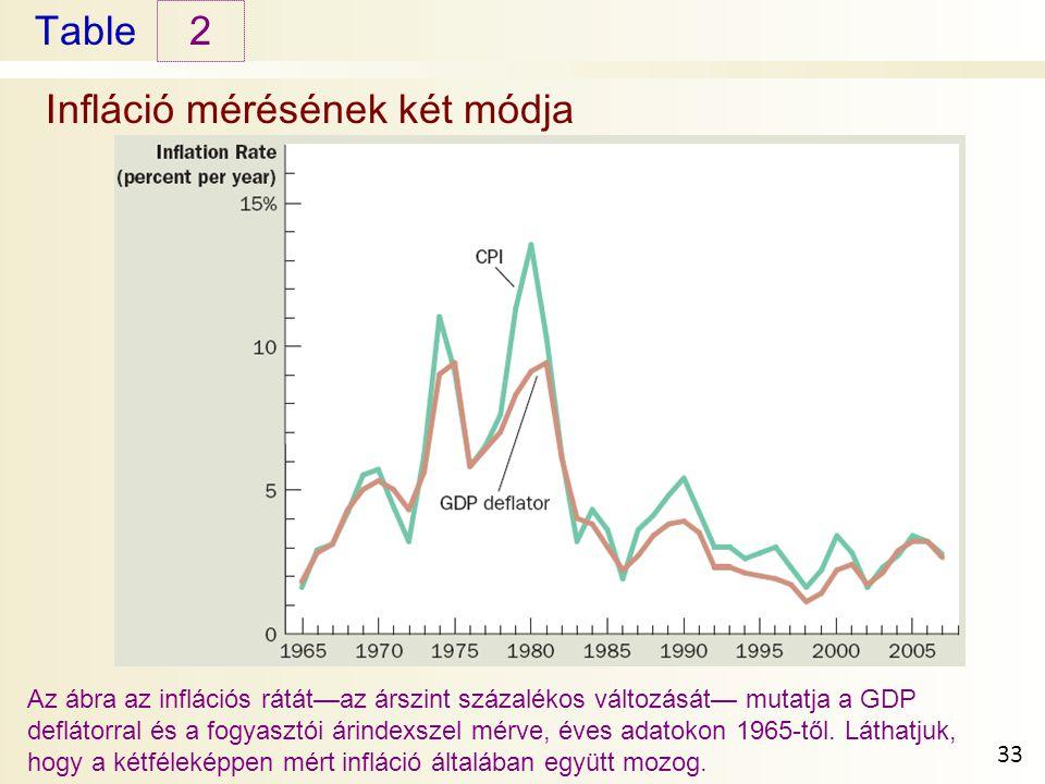 Table Infláció mérésének két módja 2 33 Az ábra az inflációs rátát—az árszint százalékos változását— mutatja a GDP deflátorral és a fogyasztói árindexszel mérve, éves adatokon 1965-től.