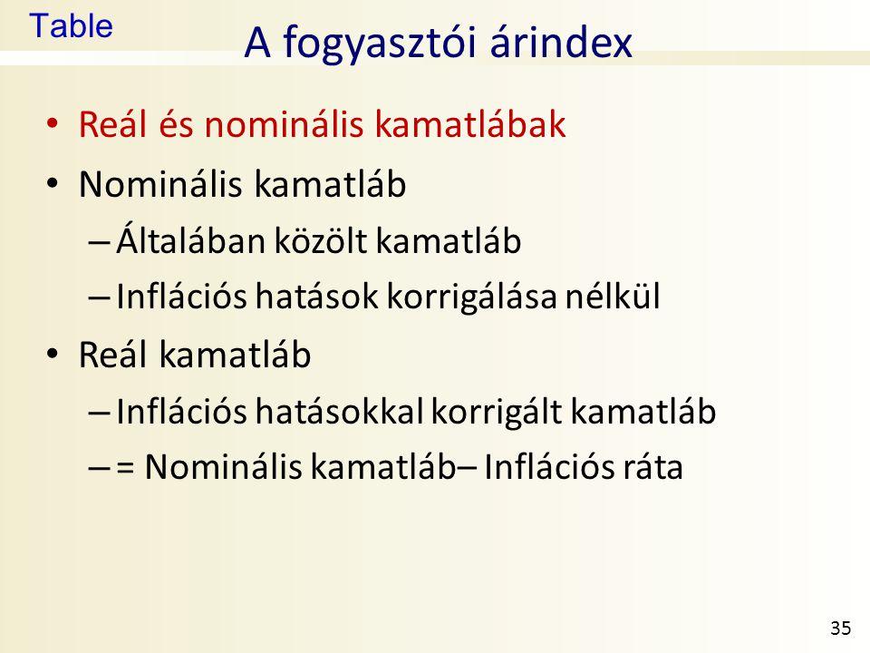 Table A fogyasztói árindex • Reál és nominális kamatlábak • Nominális kamatláb – Általában közölt kamatláb – Inflációs hatások korrigálása nélkül • Re