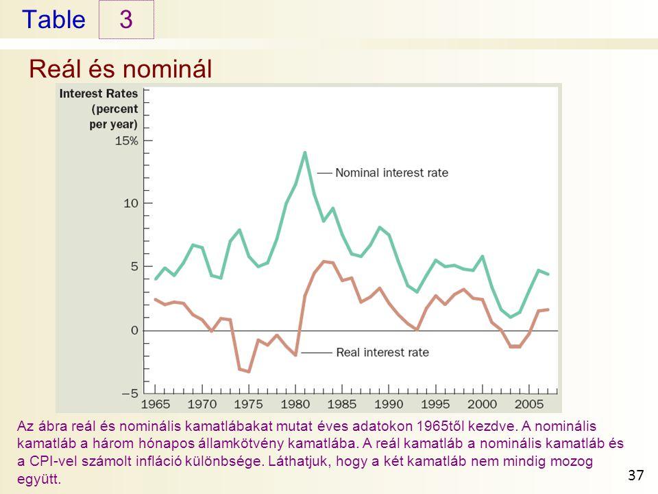 Table Reál és nominál 3 37 Az ábra reál és nominális kamatlábakat mutat éves adatokon 1965től kezdve.