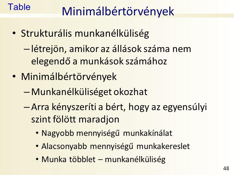 Table Minimálbértörvények • Strukturális munkanélküliség – létrejön, amikor az állások száma nem elegendő a munkások számához • Minimálbértörvények –