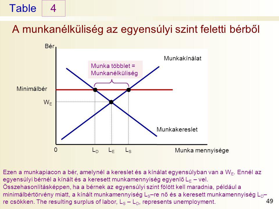 Table A munkanélküliség az egyensúlyi szint feletti bérből 4 49 Ezen a munkapiacon a bér, amelynél a kereslet és a kínálat egyensúlyban van a W E.