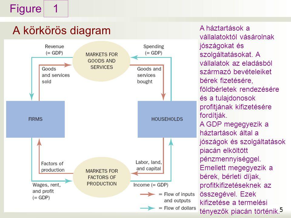 Figure A körkörös diagram 1 5 A háztartások a vállalatoktól vásárolnak jószágokat és szolgáltatásokat. A vállalatok az eladásból származó bevételeiket