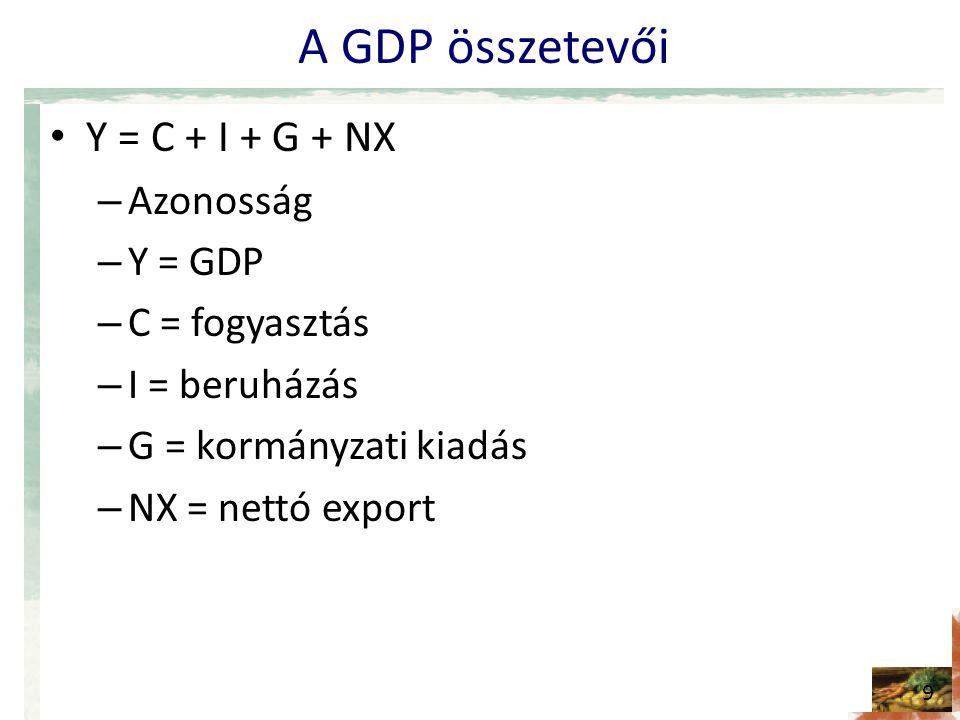 A GDP összetevői • Y = C + I + G + NX – Azonosság – Y = GDP – C = fogyasztás – I = beruházás – G = kormányzati kiadás – NX = nettó export 9