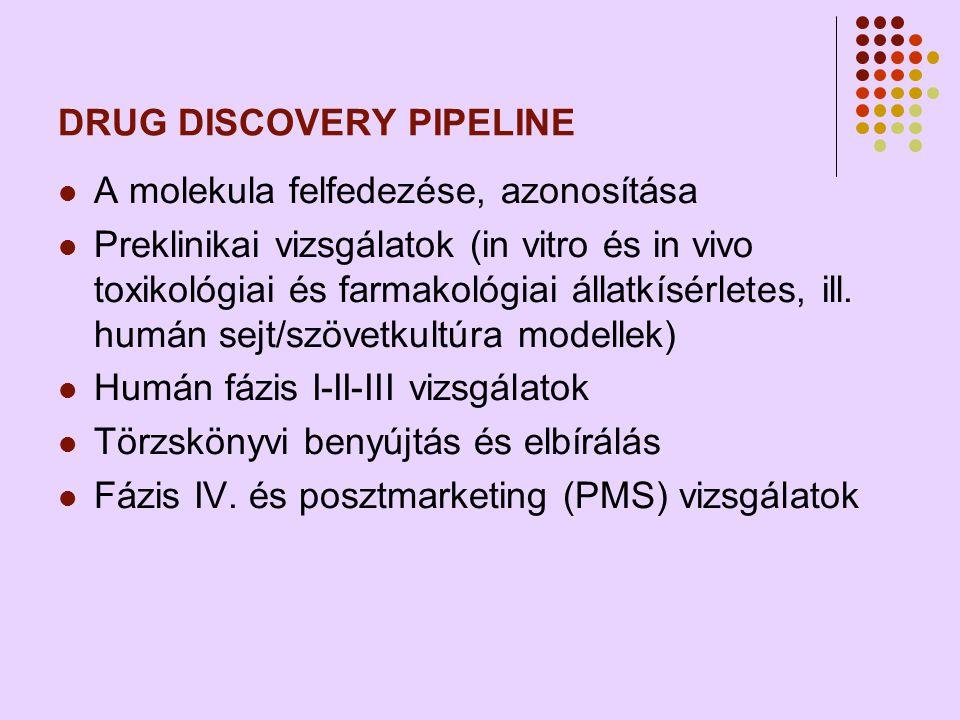 DRUG DISCOVERY PIPELINE  A molekula felfedezése, azonosítása  Preklinikai vizsgálatok (in vitro és in vivo toxikológiai és farmakológiai állatkísérletes, ill.