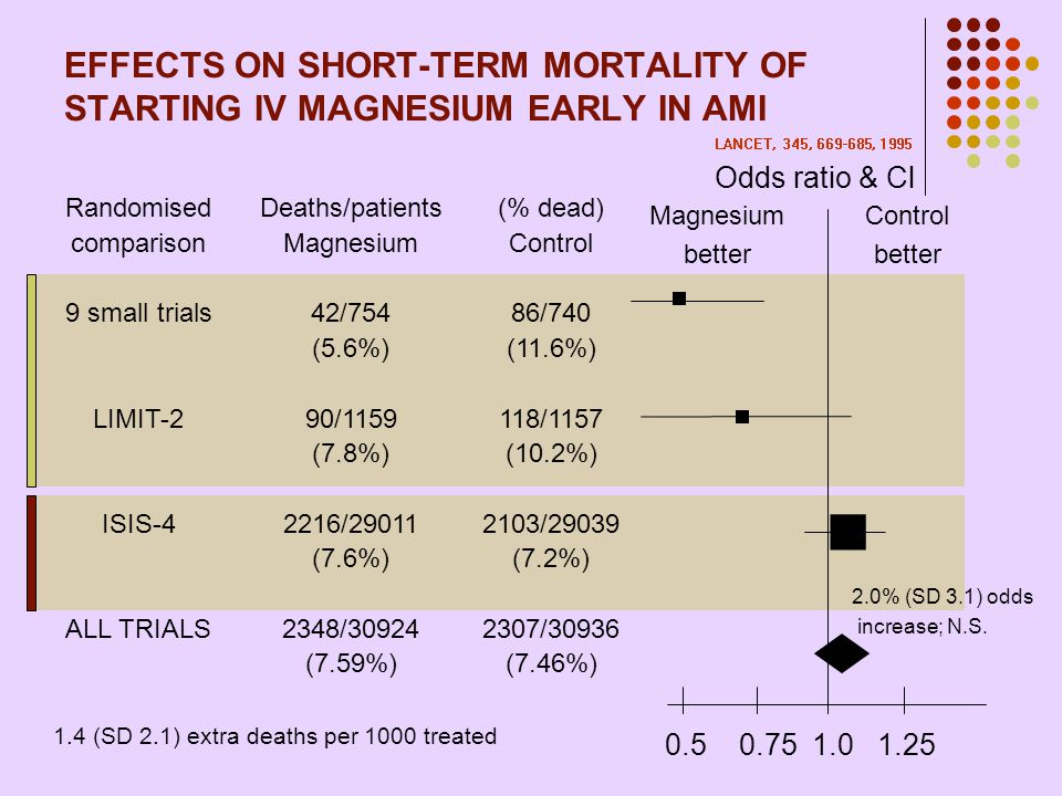EFFECTS ON SHORT-TERM MORTALITY OF STARTING IV MAGNESIUM EARLY IN AMI Randomised comparison 9 small trials LIMIT-2 ISIS-4 ALL TRIALS Deaths/patients M
