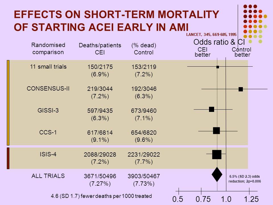 EFFECTS ON SHORT-TERM MORTALITY OF STARTING ACEI EARLY IN AMI Randomised comparison 11 small trials CONSENSUS-II GISSI-3 CCS-1 ISIS-4 ALL TRIALS Death