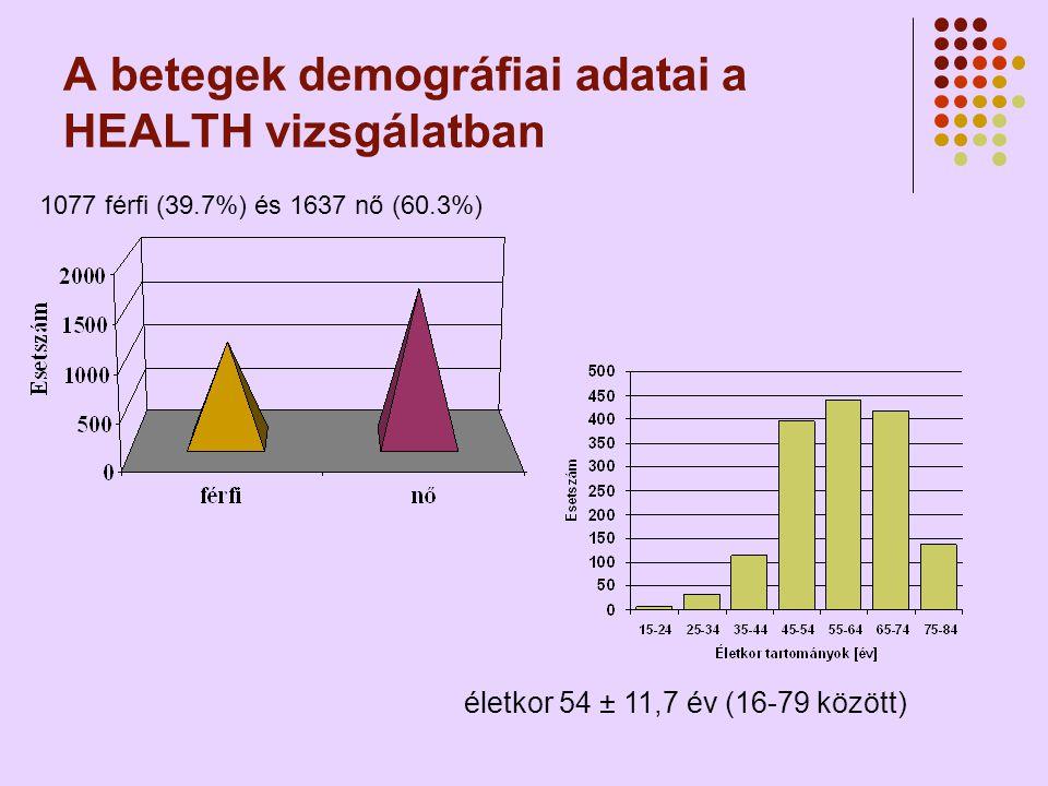 A betegek demográfiai adatai a HEALTH vizsgálatban 1077 férfi (39.7%) és 1637 nő (60.3%) életkor 54 ± 11,7 év (16-79 között)