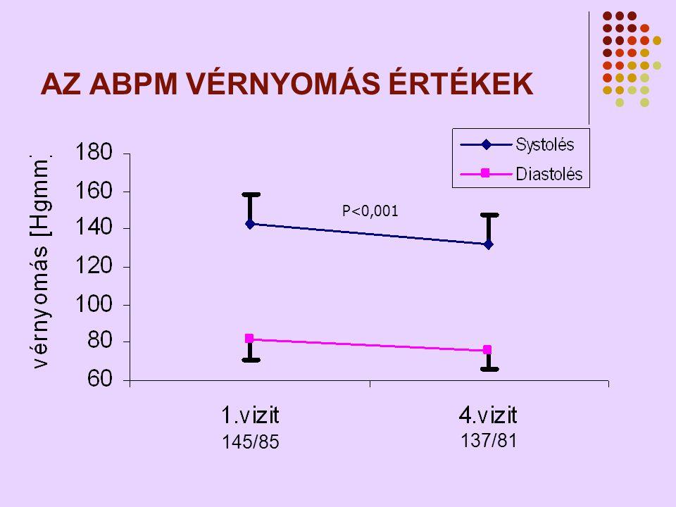 AZ ABPM VÉRNYOMÁS ÉRTÉKEK P<0,001 145/85 137/81