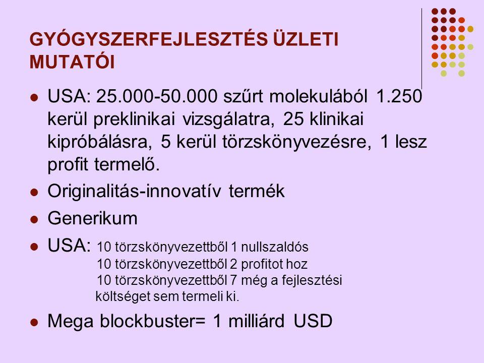 GYÓGYSZERFEJLESZTÉS ÜZLETI MUTATÓI  USA: 25.000-50.000 szűrt molekulából 1.250 kerül preklinikai vizsgálatra, 25 klinikai kipróbálásra, 5 kerül törzskönyvezésre, 1 lesz profit termelő.