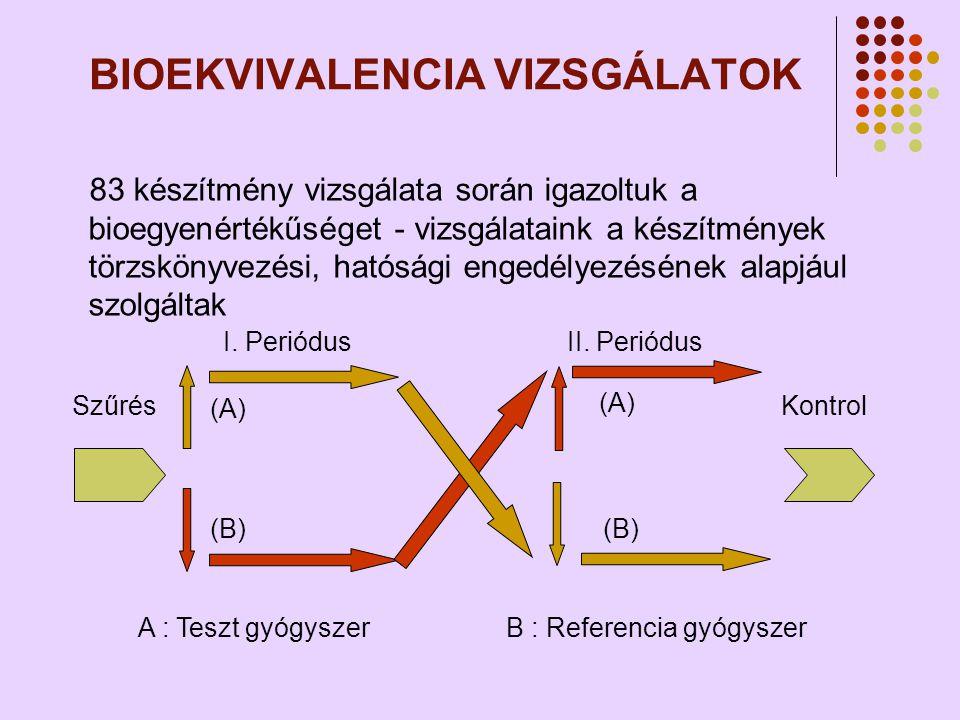 BIOEKVIVALENCIA VIZSGÁLATOK 83 készítmény vizsgálata során igazoltuk a bioegyenértékűséget - vizsgálataink a készítmények törzskönyvezési, hatósági engedélyezésének alapjául szolgáltak (A) (B) (A) (B) Kontrol I.