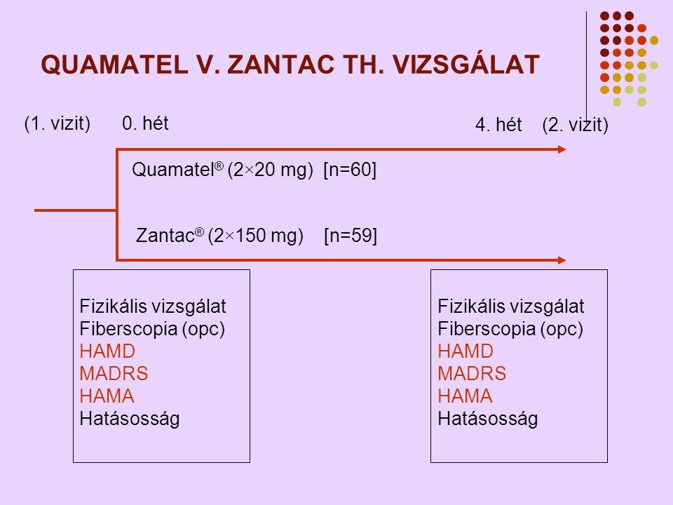 QUAMATEL V.ZANTAC TH. VIZSGÁLAT Quamatel ® (2×20 mg) [n=60] Zantac ® (2×150 mg) [n=59] 0.