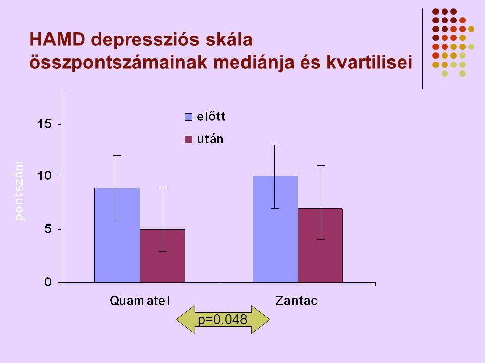 HAMD depressziós skála összpontszámainak mediánja és kvartilisei p=0.048